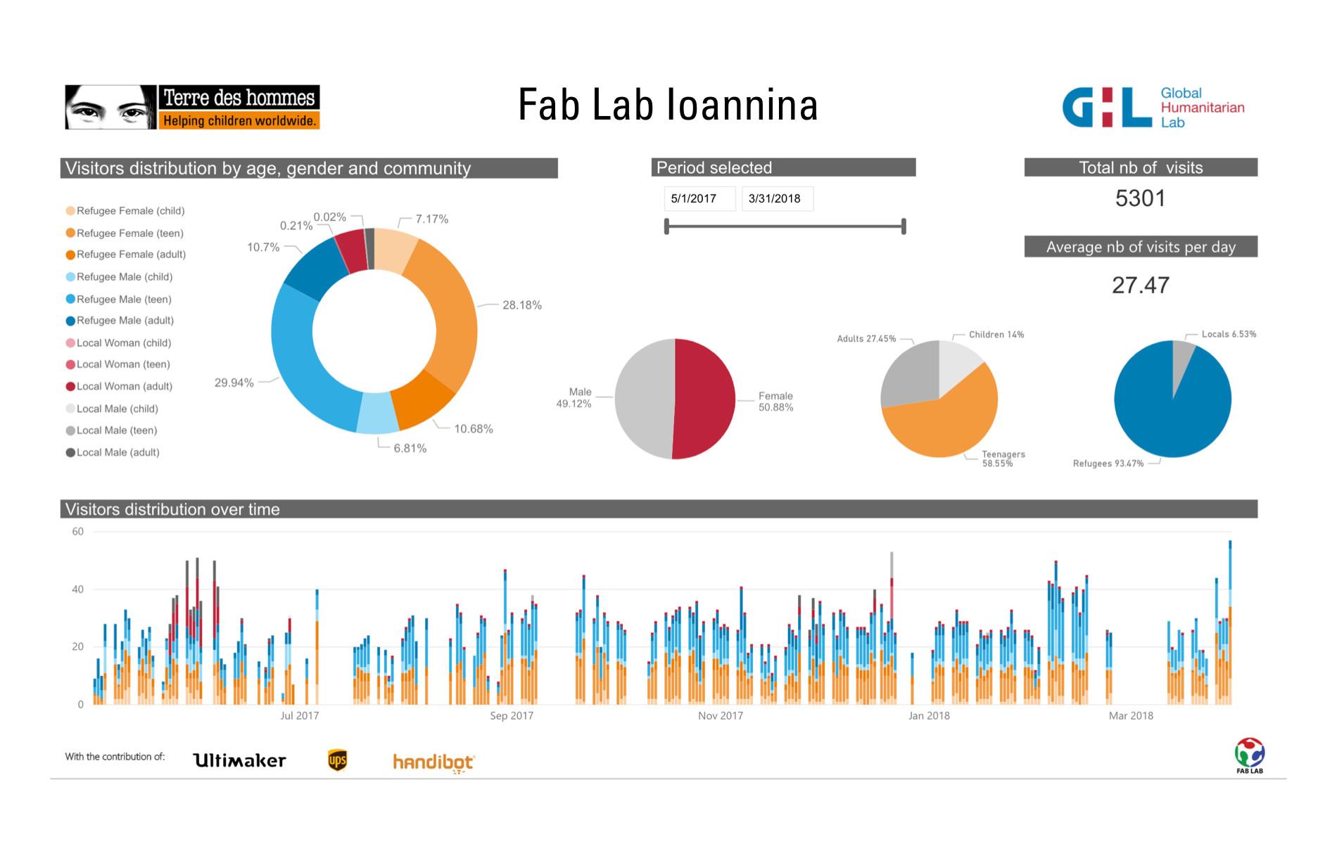 Greece Fab Lab Data